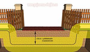 Instalace D-fence - volný průchod - anténní drát pod zemí