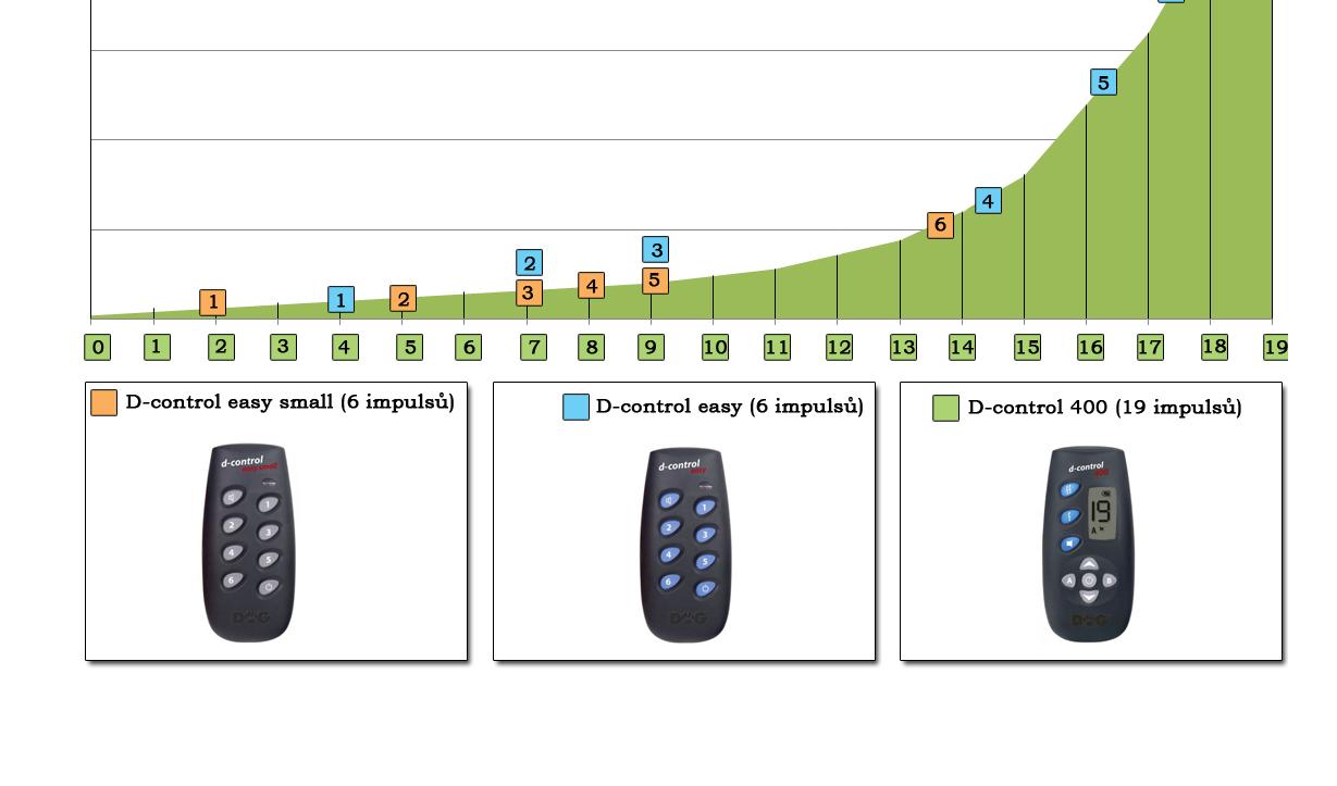 Jaký je rozdíl ve velikosti impulsů u D-control easy a D-control 400?
