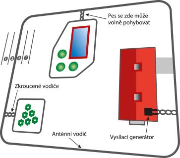 Elektronický neviditelný plot D-fence – všeobecné informace